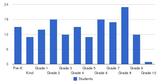 Florida College Academy Students by Grade