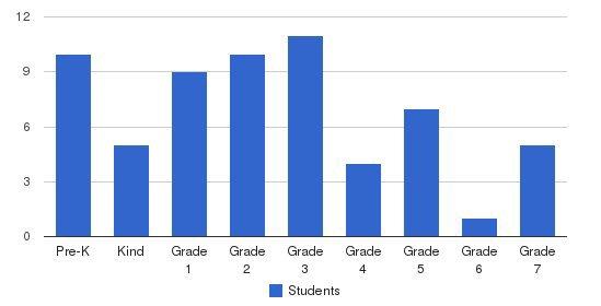 Genesis Christian School Students by Grade