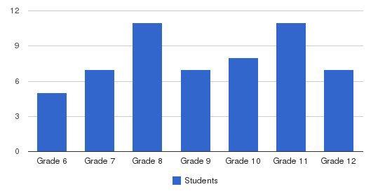 Genesis Preparatory School Students by Grade