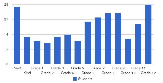 Grandview Preparatory School Students by Grade