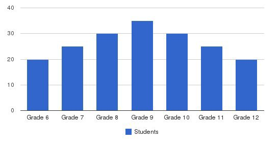 Greenwood School Students by Grade