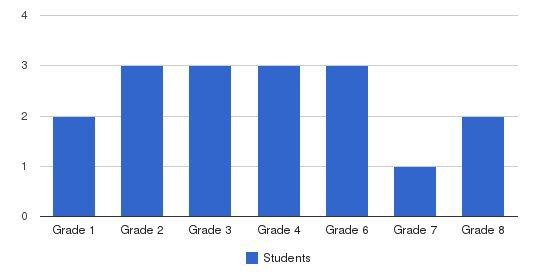 Gulfcoast SDA School Students by Grade