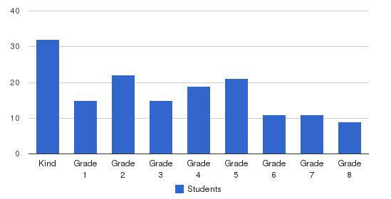 Jewish Academy of Orlando Students by Grade