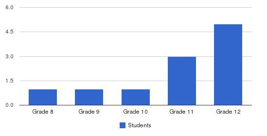 Heritage Private School System Students by Grade