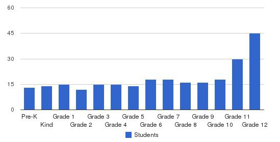 West Oaks Academy Students by Grade
