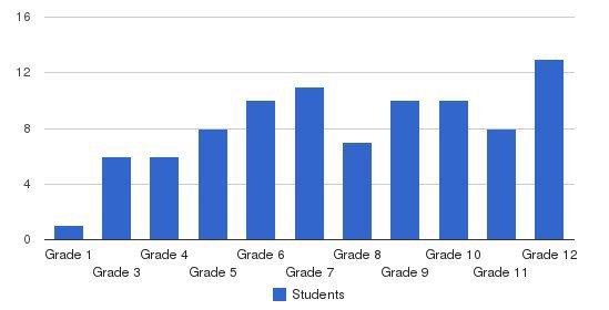 Kentwood Preparatory School Students by Grade