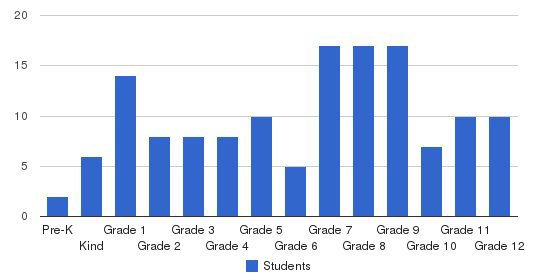 Liberty Christian School Students by Grade