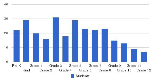 Masters Academy Of Vero Beach Students by Grade
