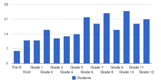 Melody Christian Academy Students by Grade