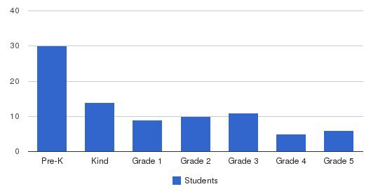 Primavera School Students by Grade