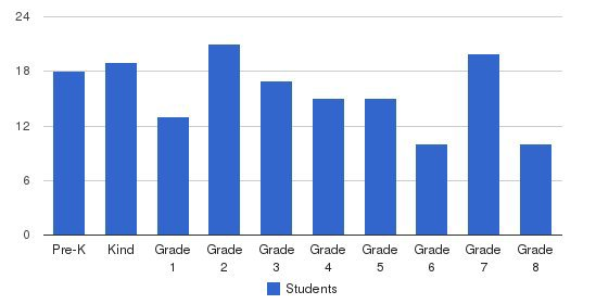 Naples Christian Academy Students by Grade