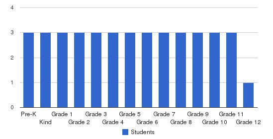 Nassau County Priv School Syst Students by Grade