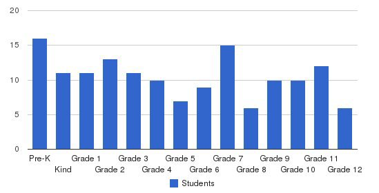 North Kissimmee Christian School Students by Grade