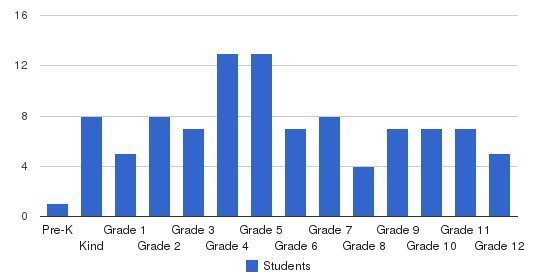 One Accord Christian Academy Students by Grade