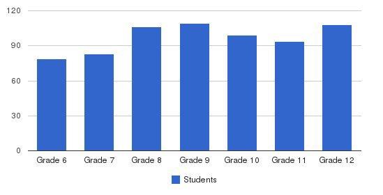 Palmer Trinity School Students by Grade