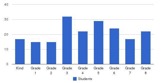 Palmetto Christian School Students by Grade