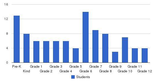 Panama City Advanced School Students by Grade