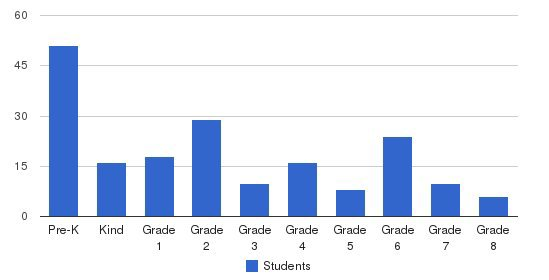 Pathways School Students by Grade