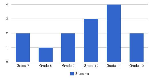 Pensacola Private School Of Liberal Arts Students by Grade