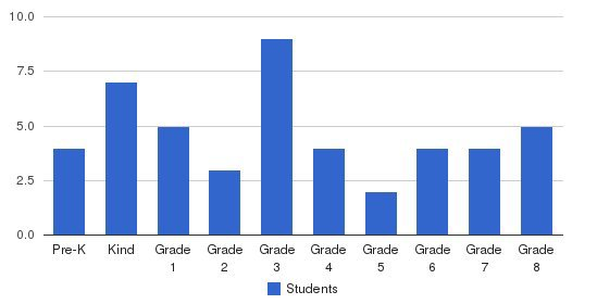 Perrine Sda Elementary School Students by Grade