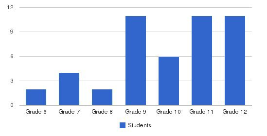 Prew Academy Students by Grade