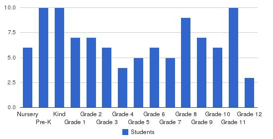 Providence Community School Students by Grade