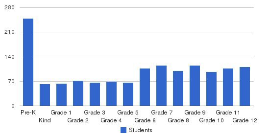 Providence School Students by Grade