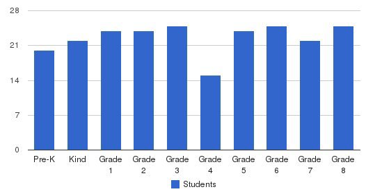 Sacred Heart School Students by Grade