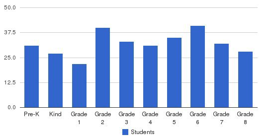 Saint Pauls School Students by Grade