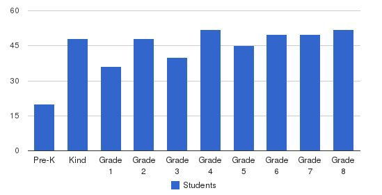 Skycrest Christian School Students by Grade