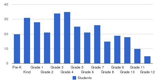 Spring Hill Christian Academy Students by Grade