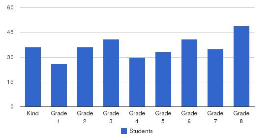 St. Cyril of Alexandria School Students by Grade