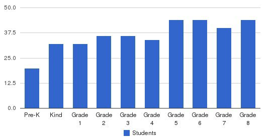 St. Barnabas Episcopal School Students by Grade