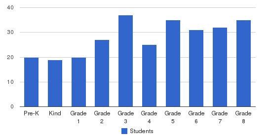 St. Bernadette Catholic School Students by Grade