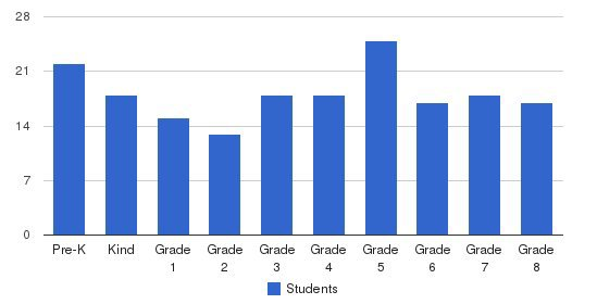 St. Brendan Catholic School Students by Grade