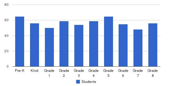 St Lawrence Catholic School Students by Grade