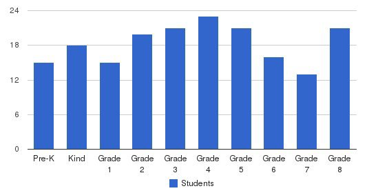 St Patrick Catholic School Students by Grade