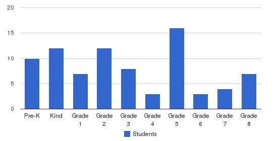 St. Johns Grammar School Students by Grade