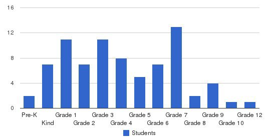 Riverside Christian School Students by Grade