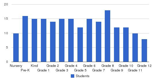 Tallavana Christian School Students by Grade