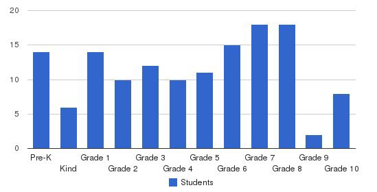 Tampa Adventist Academy Students by Grade