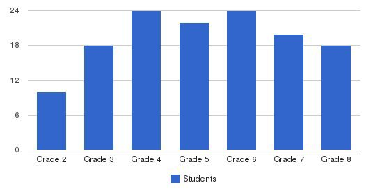 Tampa Day School Students by Grade