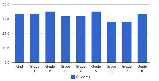 The Christ School Students by Grade