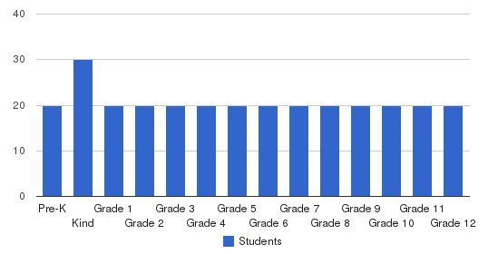 The Rock School Students by Grade