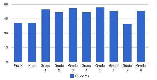 Trinity Catholic School Students by Grade