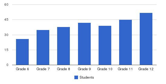 The Gregory School Students by Grade