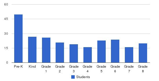 Weiss School Students by Grade