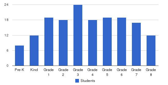 Wellington School Students by Grade