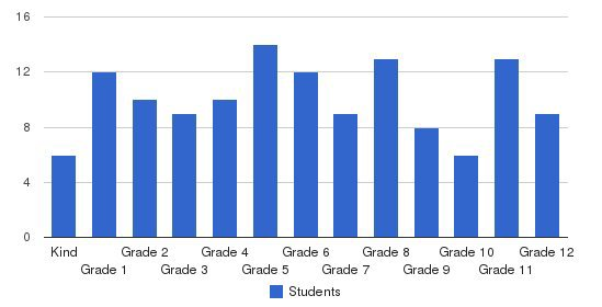 West Melbourne Christian Academy Students by Grade