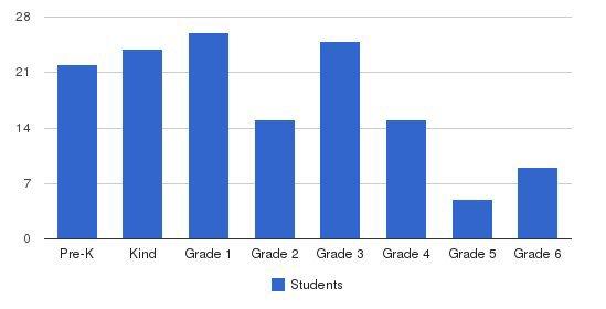 Good Shepherd School & Daycare Students by Grade